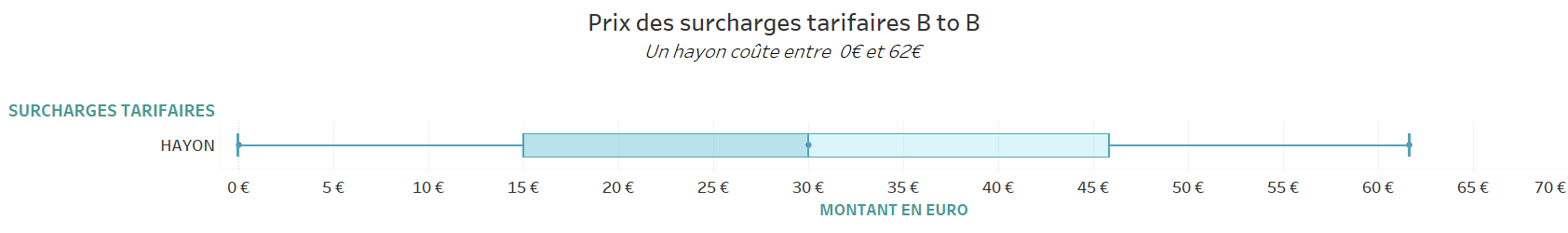 surcharge-tarifaire-hayon