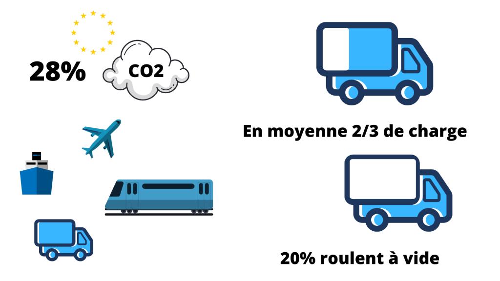Impact environnemental à prendre en compte dans vos performances transport