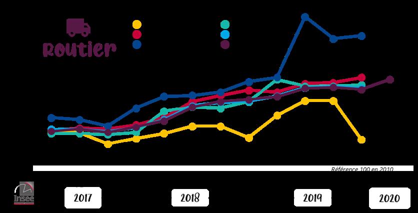 Indices des prix du transport routier