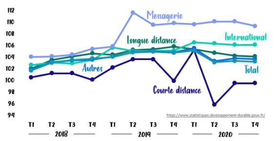 évolution prix transport routier